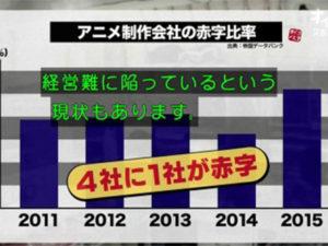 1/4 dos estúdios anime perde dinheiro