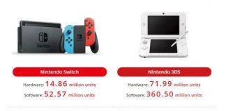 14.86 milhões de Nintendo Switch em 2017