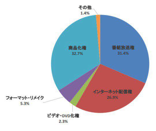 Anime representa 77% das exportações de TV do Japão