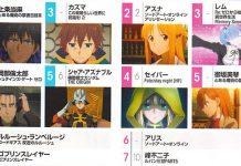 Newtype Dezembro 2018 ranking de personagens