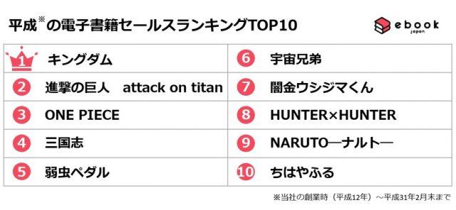 Mangas mais vendidos em formato digital no Período Heisei