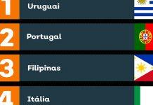 Pela 2ª semana Portugal é o 2º país com o maior número de views por assinante na Crunchyroll
