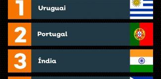 Portugal é o 2º país com o maior número de views por assinante na Crunchyroll