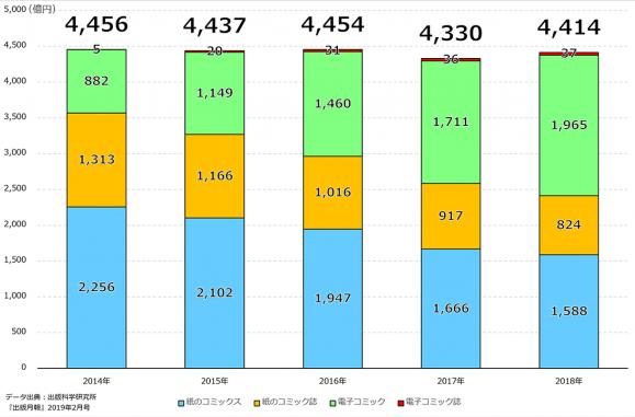 Mercado de mangás cresce 1,9% em 2018