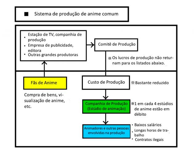 Campanha de angariação de fundos visa mudar o atual sistema de produção de anime