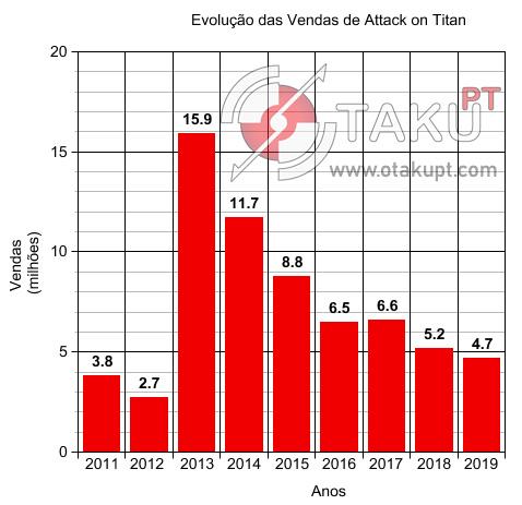 Gráfico das vendas do mangá Attack On Titan
